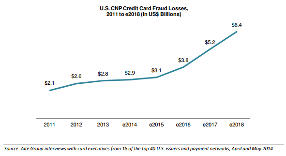US CNP Credit Card Fraud Losses