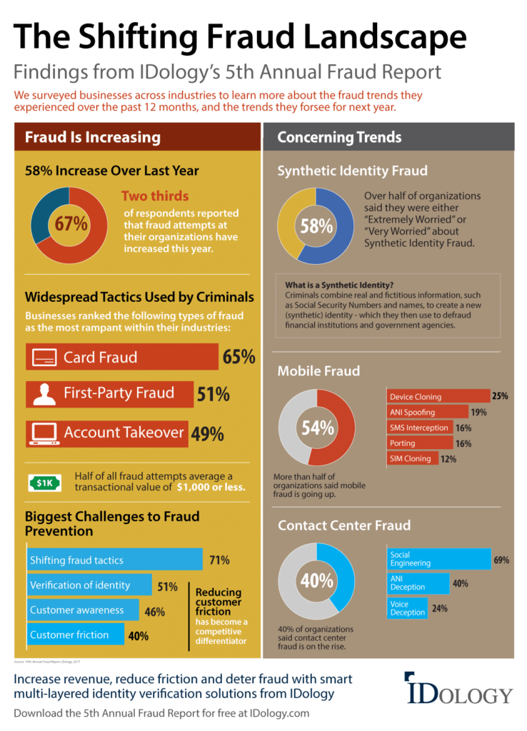 the shifting fraud landscape infographic