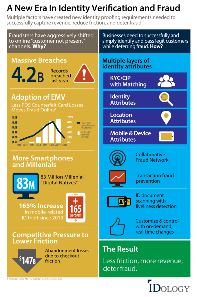 new era in identity verification and fraud infographic