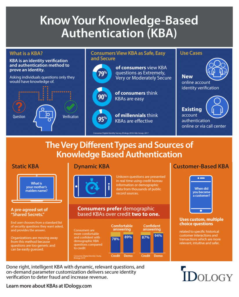 Know Your KBA infographic