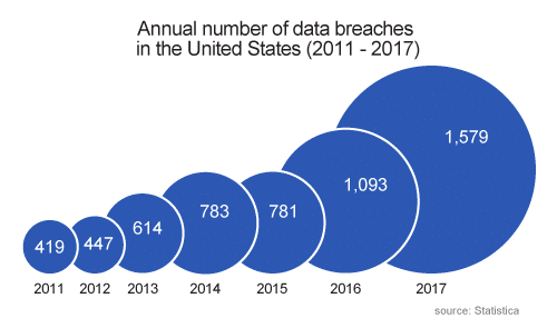 chart showing annual data breaches