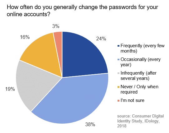 pie chart showing how often people change their password