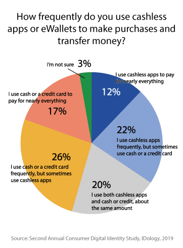how frequently do you use cashless apps?