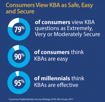 Charts showing consumer feelings around KBA