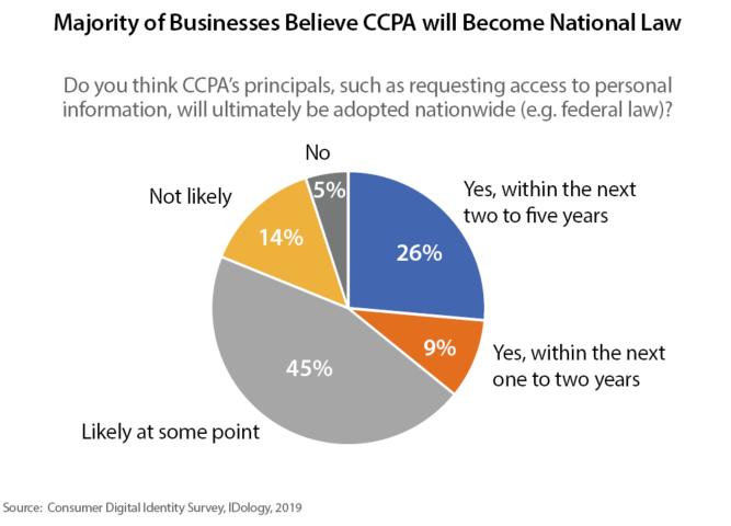 Pie chart showing that the majority of businesses believe CCPA will become national law
