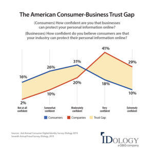 Businesses See Costly Decline Of Consumer Trust As A Result Of Large Scale Data Breaches According To Annual Idology Fraud Report Idology