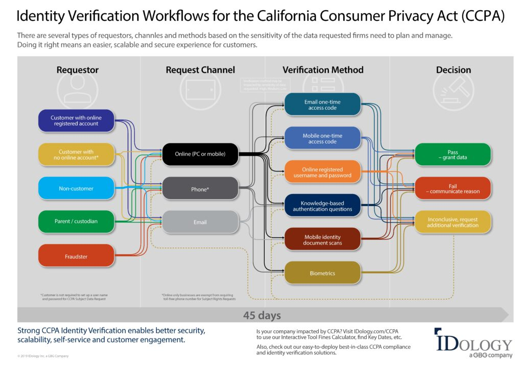 Identity Verification Workflows for CCPA