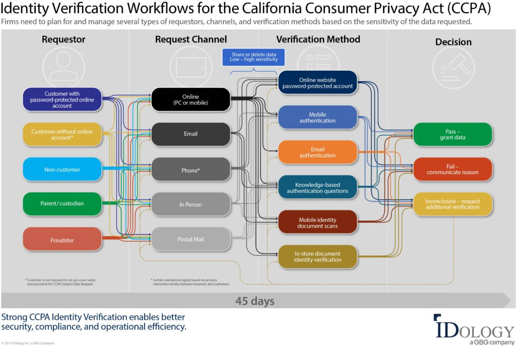 CCPA Use Case Workflow