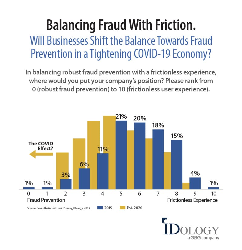 Chart - Balancing Fraud and Friction
