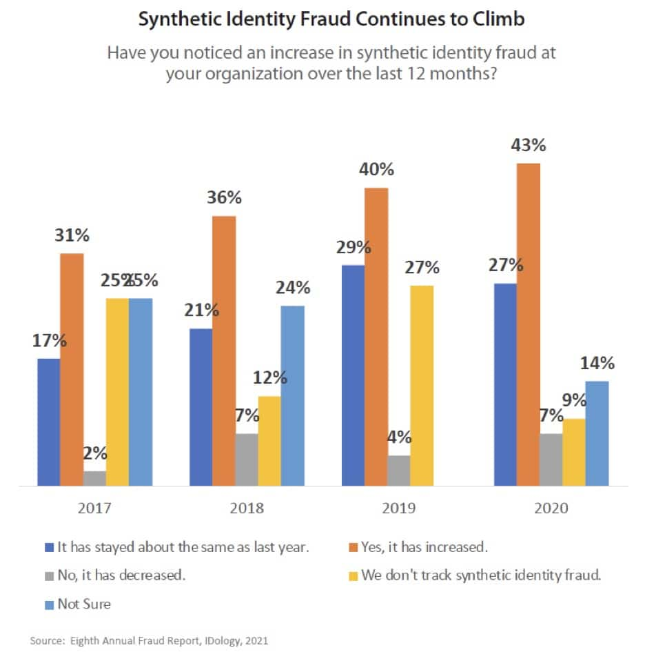 Synthetic Identity Fraud Rates